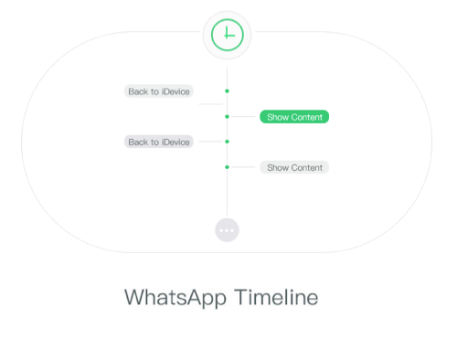 WhatsApp Timeline
